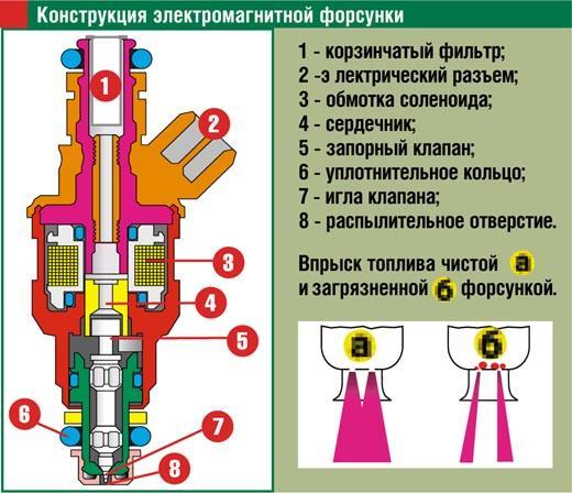 Чистка Инжектора 300грн. Устройство форсунки.